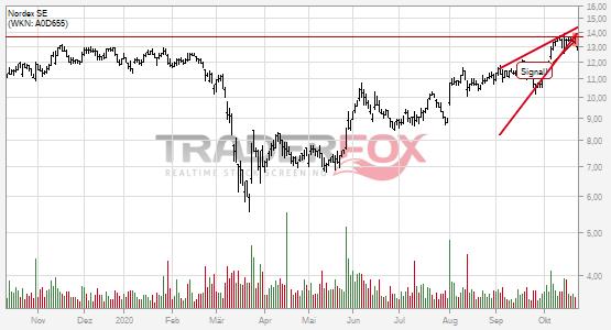 Chartanalyse Nordex SE: Aktie fällt unter steigenden Keil!