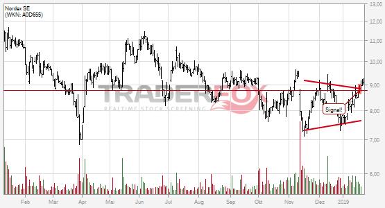 Chartanalyse Nordex SE: Aktie steigt über Keil.