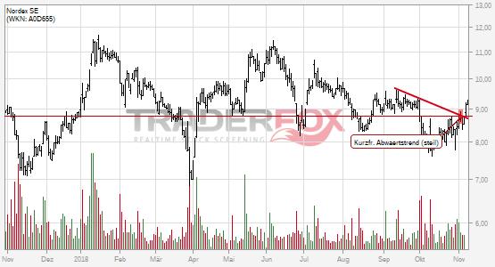 Chartanalyse Nordex SE: Aktie steigt über kurzfristigen steilen Abwärtstrend.