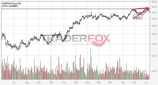 Chartanalyse NORMA Group AG: Aktie fällt unter steigenden Keil!