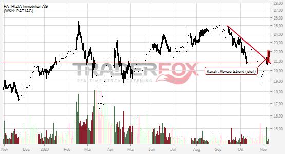 Chartanalyse PATRIZIA Immobilien AG: Aktie steigt über kurzfristigen steilen Abwärtstrend.