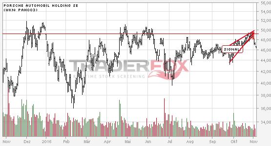 Chartanalyse Porsche Automobil Holding SE: Aktie fällt unter steigenden Keil!