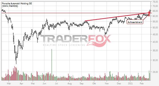 Chartanalyse Porsche Automobil Holding SE: Aktie steigt über Aufwärtstrend.