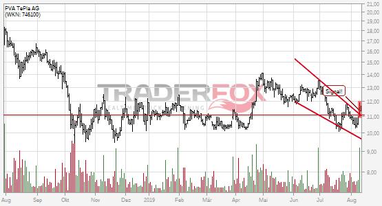 Chartanalyse PVA TePla AG: Aktie steigt über fallenden Keil.