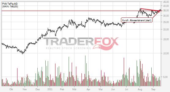 Chartanalyse PVA TePla AG: Aktie steigt über kurzfristigen steilen Abwärtstrend.