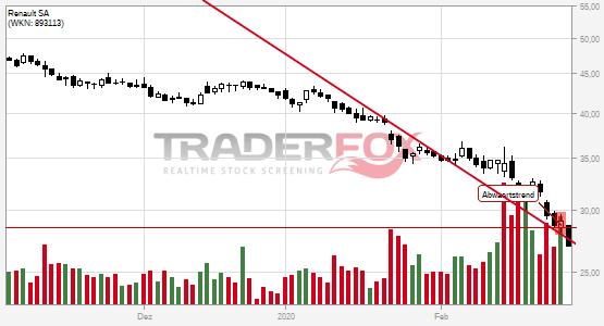 Chartanalyse Renault SA: Aktie fällt unter Abwärtstrend!
