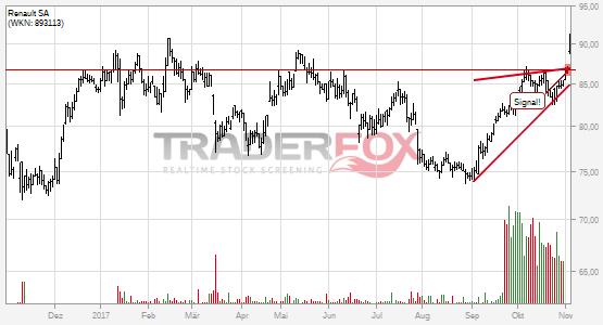 Chartanalyse Renault SA: Aktie steigt über steigenden Keil.