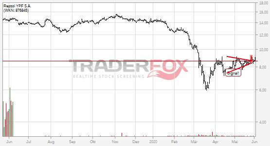 Chartanalyse Repsol YPF S.A.: Aktie steigt über Keil.