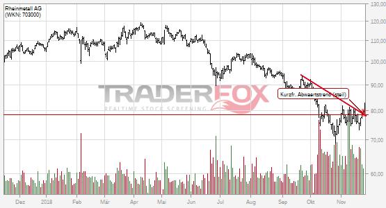 Chartanalyse Rheinmetall AG: Aktie steigt über kurzfristigen steilen Abwärtstrend.