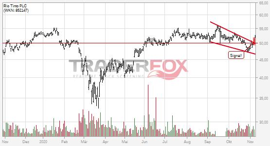 Chartanalyse Rio Tinto PLC: Aktie steigt über fallenden Keil.