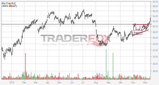 Chartanalyse Rio Tinto PLC: Aktie steigt über steigenden Keil.