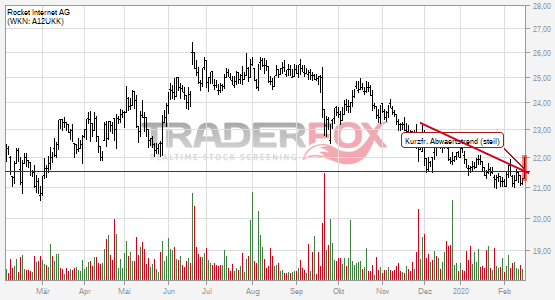 Chartanalyse Rocket Internet AG: Aktie steigt über kurzfristigen steilen Abwärtstrend.