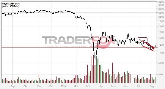 Chartanalyse Royal Dutch Shell: Aktie steigt über fallenden Keil.