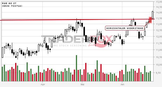 Chartanalyse RWE AG St: Aktie steigt über horizontalen Widerstand.