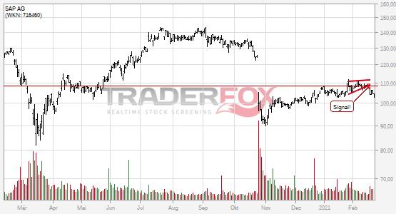 Chartanalyse SAP AG: Aktie fällt unter steigenden Keil!