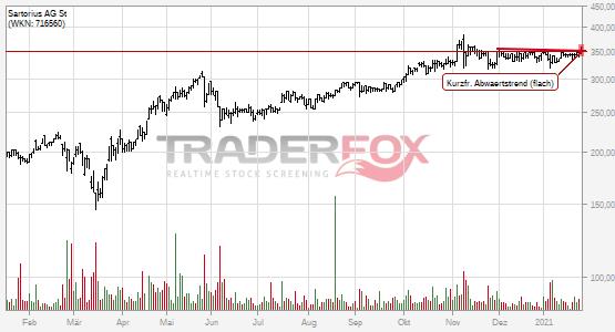 Chartanalyse Sartorius AG St: Aktie steigt über kurzfristigen flachen Abwärtstrend.