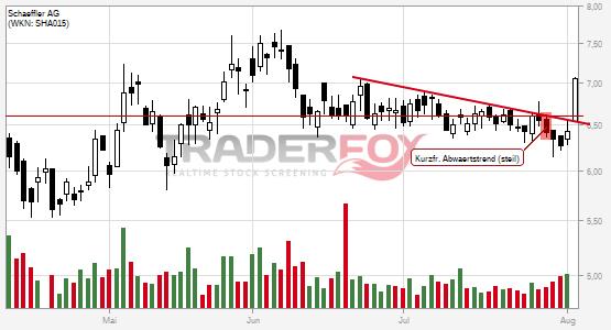 Chartanalyse Schaeffler AG: Aktie steigt über kurzfristigen steilen Abwärtstrend.