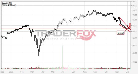 Chartanalyse Scout24 AG: Aktie steigt über fallenden Keil.