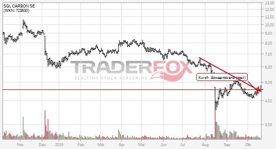 Chartanalyse SGL CARBON SE: Aktie steigt über kurzfristigen steilen Abwärtstrend.
