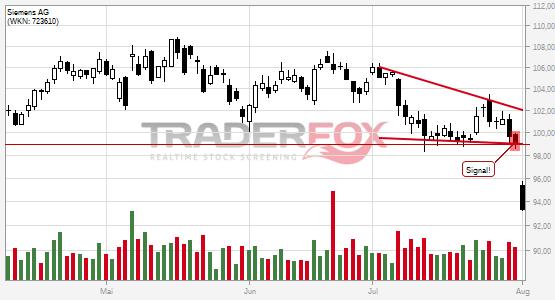 Chartanalyse Siemens AG: Aktie fällt unter fallenden Keil!