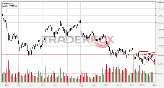 Chartanalyse Siemens AG: Aktie fällt unter steigenden Keil!
