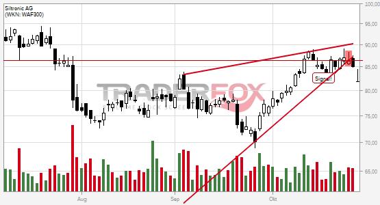 Chartanalyse Siltronic AG: Aktie fällt unter steigenden Keil!