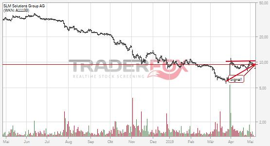 Chartanalyse SLM Solutions Group AG: Aktie fällt unter steigenden Keil!