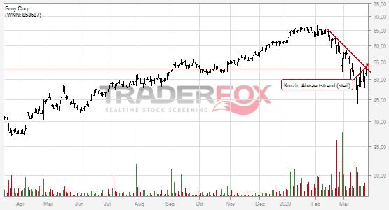 Chartanalyse Sony Corp.: Aktie steigt über kurzfristigen steilen Abwärtstrend.