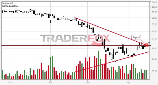 Stabilus Aktienkurs