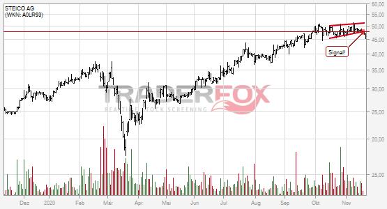 Chartanalyse STEICO AG: Aktie fällt unter steigenden Keil!