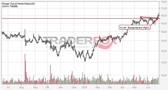 Chartanalyse Ströer Out-of-Home Media AG: Aktie steigt über kurzfristigen flachen Abwärtstrend.