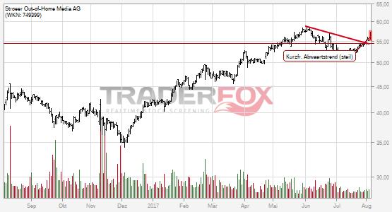 Chartanalyse Ströer Out-of-Home Media AG: Aktie steigt über kurzfristigen steilen Abwärtstrend.
