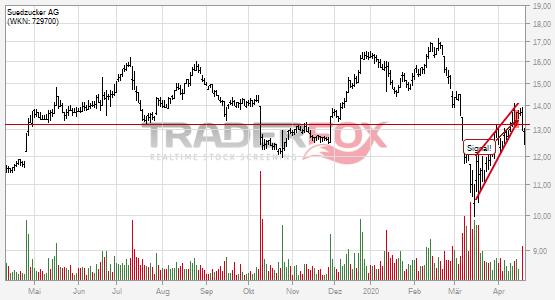 Südzucker Ag Aktienkurs