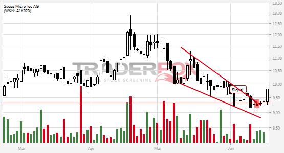 Chartanalyse Süss MicroTec AG: Aktie steigt über fallenden Keil.