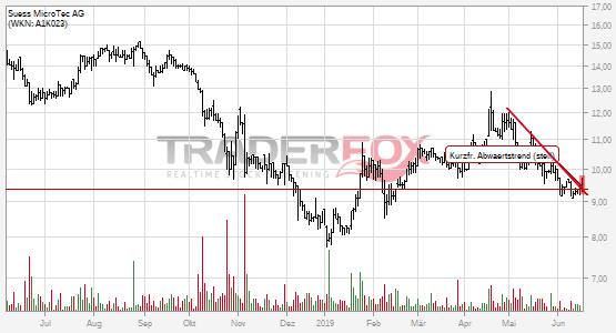 Chartanalyse Süss MicroTec AG: Aktie steigt über kurzfristigen steilen Abwärtstrend.