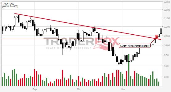 Chartanalyse TAKKT AG: Aktie steigt über kurzfristigen steilen Abwärtstrend.