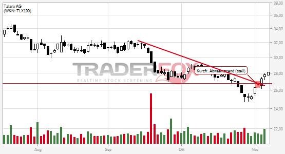Chartanalyse Talanx AG: Aktie steigt über kurzfristigen steilen Abwärtstrend.