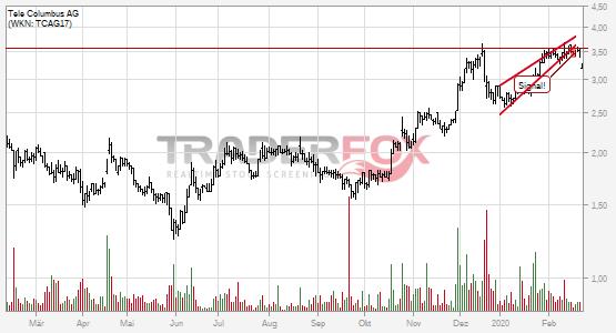 Chartanalyse Tele Columbus AG: Aktie fällt unter steigenden Keil!