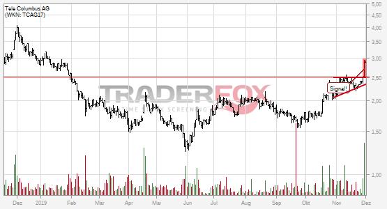 Chartanalyse Tele Columbus AG: Aktie steigt über steigenden Keil.