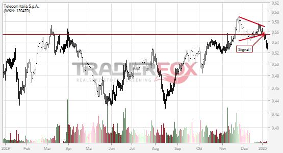 Chartanalyse Telecom Italia S.p.A.: Aktie fällt unter Keil!