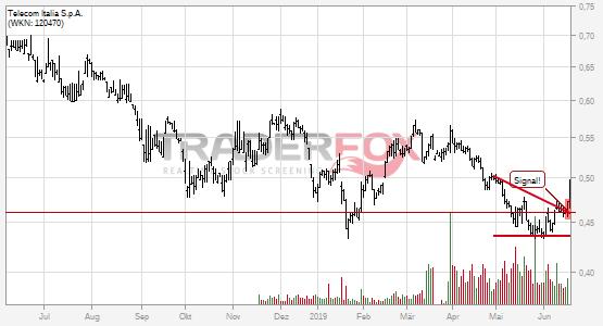 Chartanalyse Telecom Italia S.p.A.: Aktie steigt über Keil.