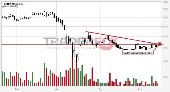 Aktueller Aktienkurs Telekom