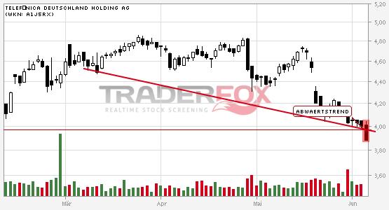 Chartanalyse Telefónica Deutschland Holding AG: Aktie fällt unter Abwärtstrend!