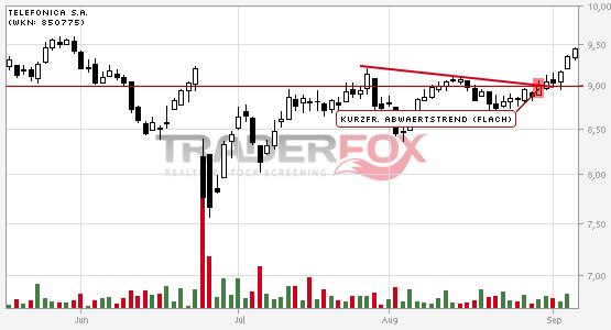 Chartanalyse Telefonica S.A.: Aktie steigt über kurzfristigen flachen Abwärtstrend.