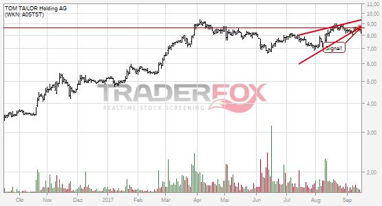 Chartanalyse TOM TAILOR Holding AG: Aktie fällt unter steigenden Keil!