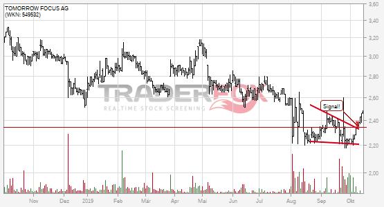 Chartanalyse TOMORROW FOCUS AG: Aktie steigt über fallenden Keil.