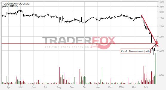 Chartanalyse TOMORROW FOCUS AG: Aktie steigt über kurzfristigen steilen Abwärtstrend.