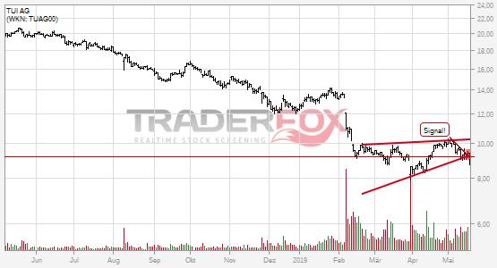Chartanalyse TUI AG: Aktie fällt unter steigenden Keil!