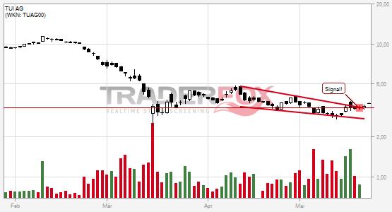 Chartanalyse TUI AG: Aktie steigt über fallenden Keil.