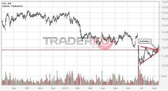 Chartanalyse TUI AG: Aktie steigt über Keil.